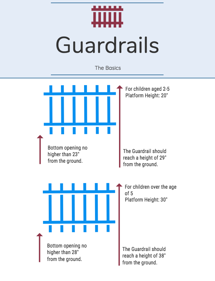 Guardrails: The Basics