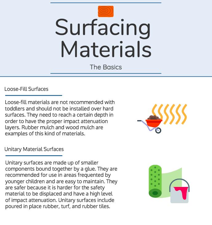 Surfacing Materials-The Basics