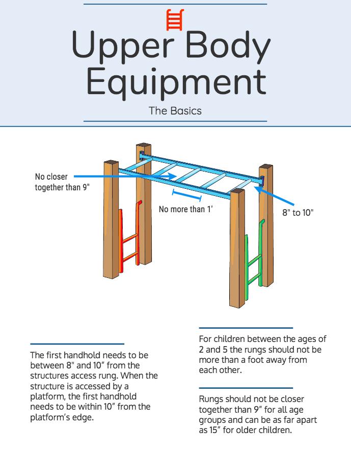 Upper Body Equipment: The Basics
